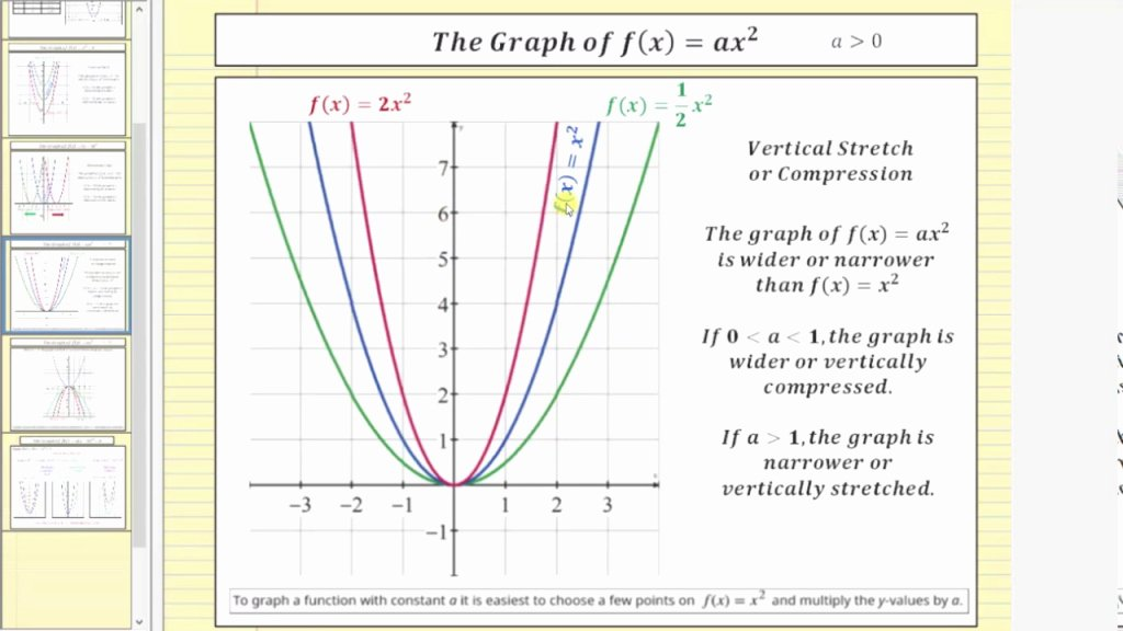 Transformations Of Quadratic Functions Worksheet Unique Downloadable Template Of Quadratic Function