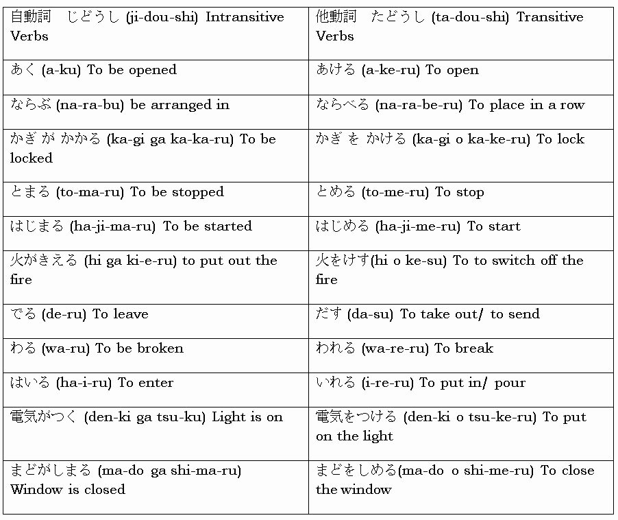 Transitive and Intransitive Verb Worksheet Beautiful Jlpt 4 – Transitive and Intransitive Verbs