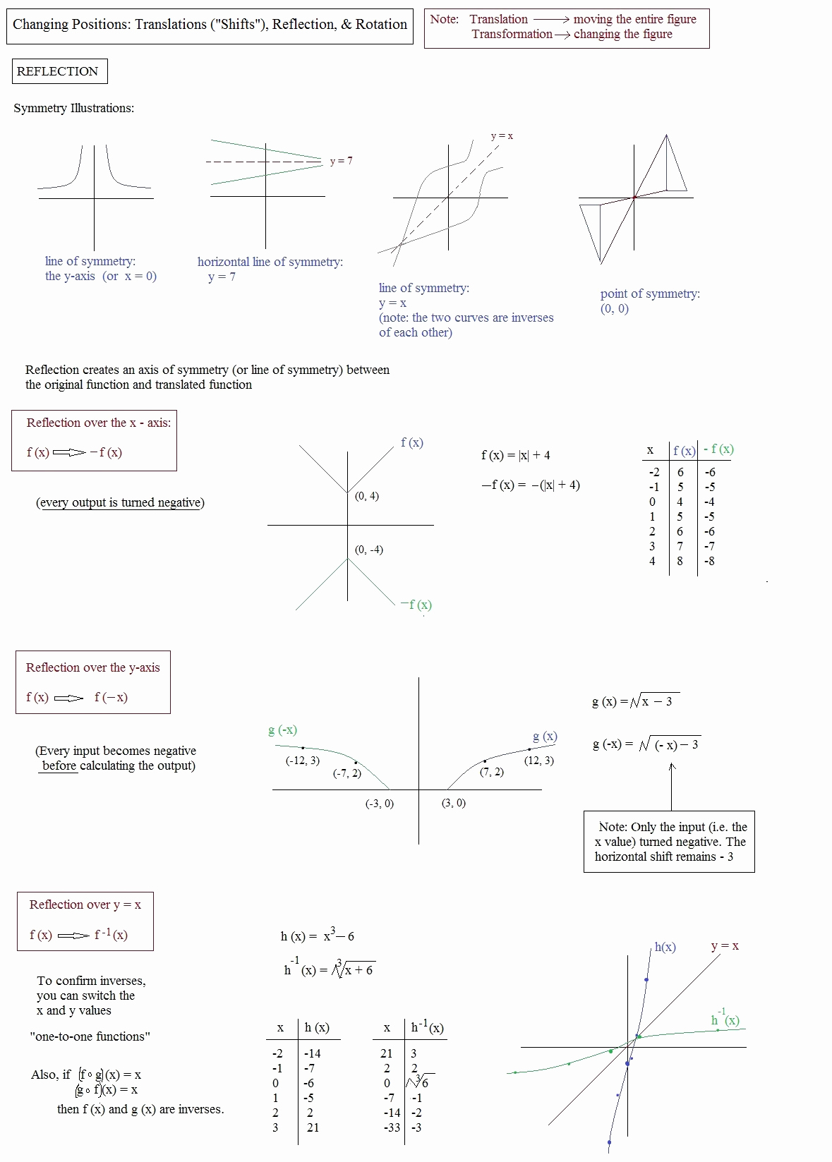 Translation Rotation Reflection Worksheet Awesome Math Plane Graphing Ii Translation Reflection & Rotation