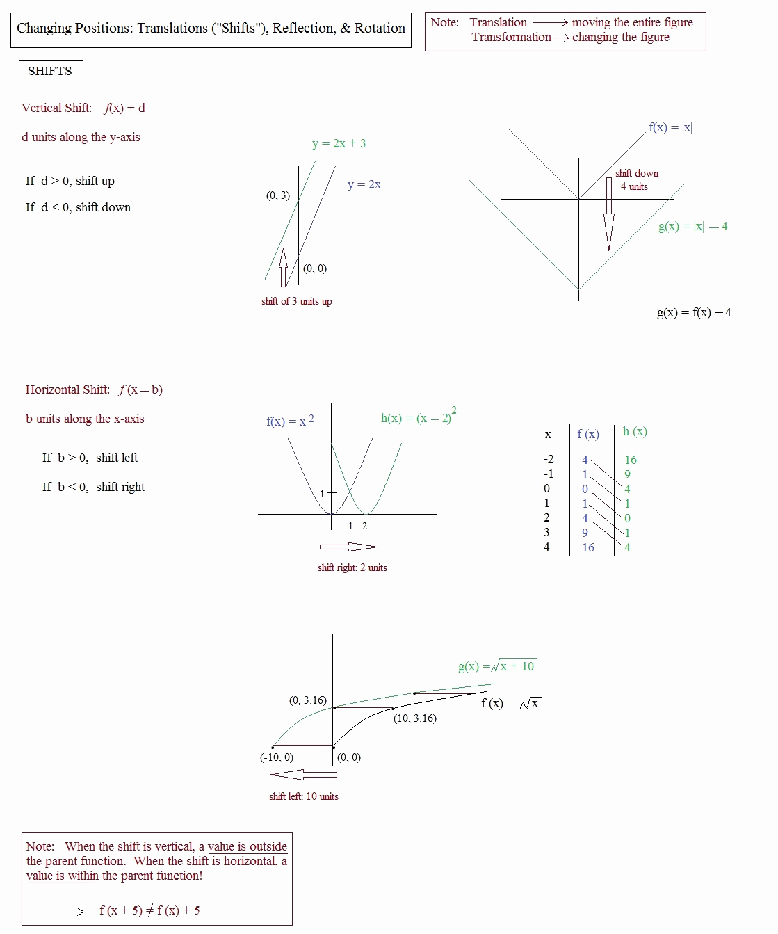 Translation Rotation Reflection Worksheet Inspirational Math Plane Graphing Ii Translation Reflection & Rotation