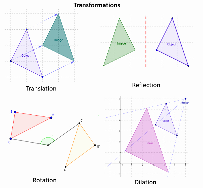 Translations Reflections and Rotations Worksheet Fresh Math Transformation solutions Examples Videos