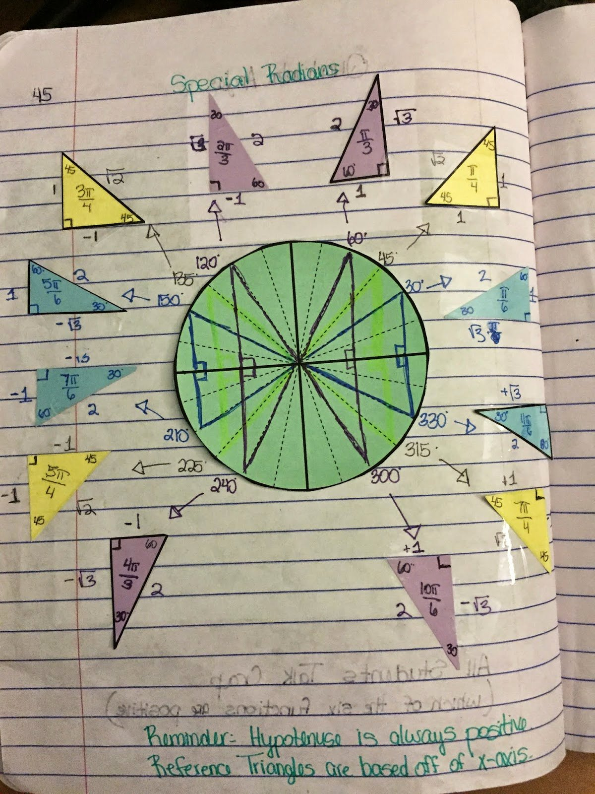 Trigonometry Unit Circle Worksheet Answers Best Of Misscalcul8 Trig Unit 4 Unit Circle Interactive Notebook