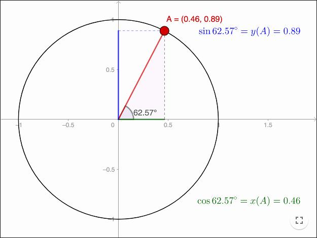Trigonometry Unit Circle Worksheet Answers Elegant Trigonometry the Unit Circle