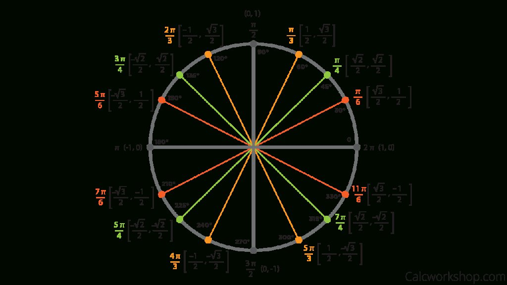 Trigonometry Unit Circle Worksheet Answers Fresh Modification Template Of the Unit Circle with Everything