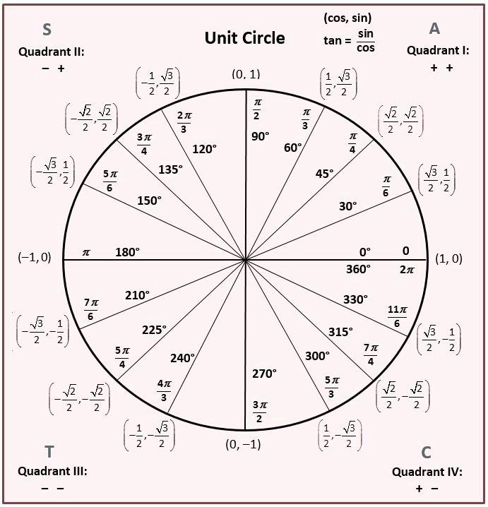 Trigonometry Unit Circle Worksheet Answers Fresh Unit Circle …