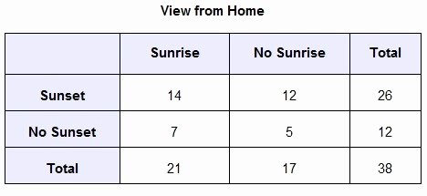 Two Way Frequency Table Worksheet Awesome the Two Way Frequency Table Represents Data From A Survey