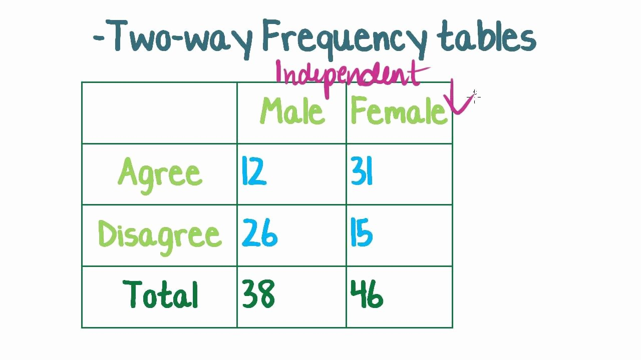 Two Way Frequency Table Worksheet Elegant Maths Tutorial Two Way Frequency Tables Statistics