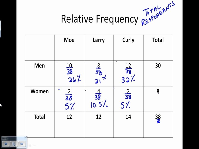 Two Way Frequency Tables Worksheet New Two Way Frequency Tables Worksheet Free Printable Worksheets