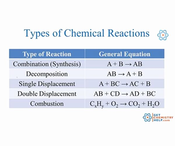 Types Of Chemical Reactions Worksheet Awesome Fedell Dylan Honors Chemistry
