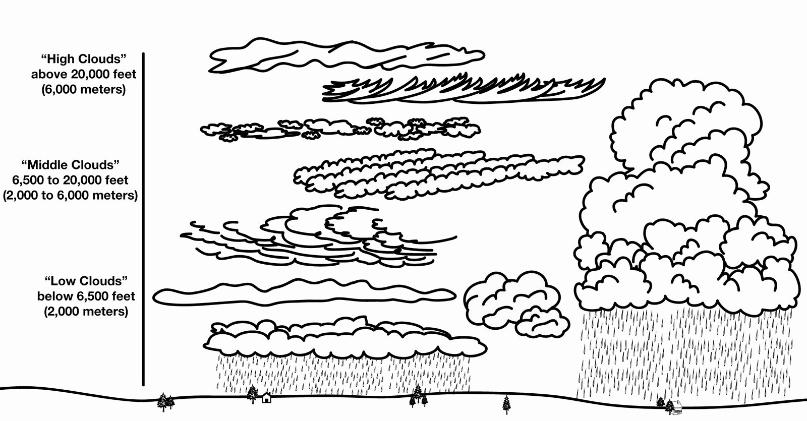 Types Of Clouds Worksheet Awesome 12 Best Of Types Clouds Worksheets Printable