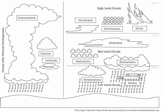 Types Of Clouds Worksheet Inspirational Types Clouds Worksheet