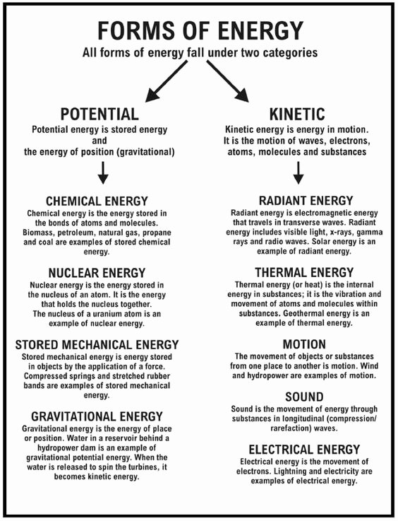 Types Of Energy Worksheet Awesome Pinterest • the World's Catalog Of Ideas