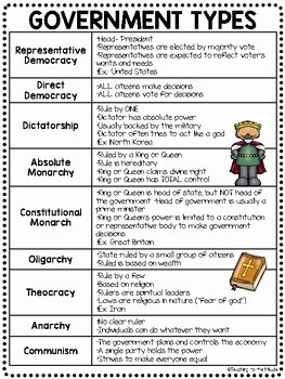Types Of Government Worksheet Answers Awesome Government Types Review Chart Questions Worksheet