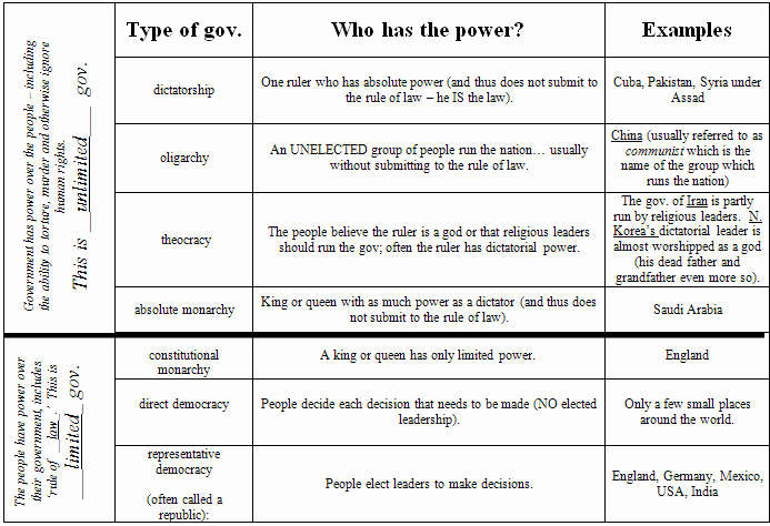 Types Of Government Worksheet Answers Elegant Printables Types Government Worksheet Messygracebook