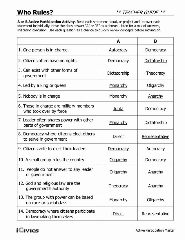 Types Of Government Worksheet Answers Elegant Types Of Govt 2