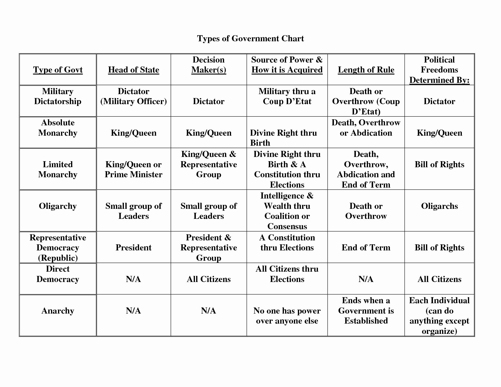 Types Of Government Worksheet Answers Lovely American Government