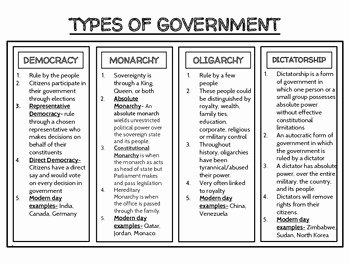 Types Of Government Worksheet Answers Unique Political Science Types Of Government Graphic organizer