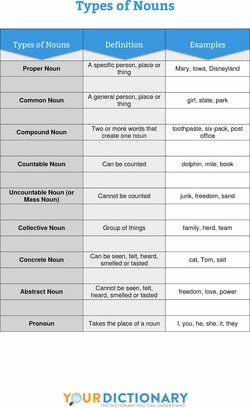 Types Of Nouns Worksheet Fresh 51 Best for Teachers Lesson Plans Worksheets & Practice