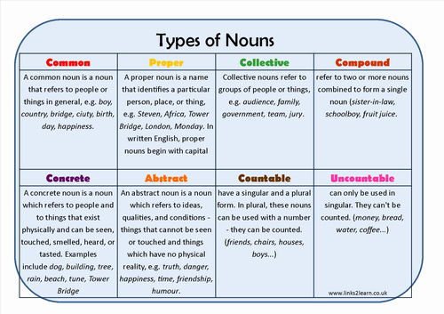 Types Of Nouns Worksheet Luxury Types Of Noun Learning Mat by Eric T Viking Teaching