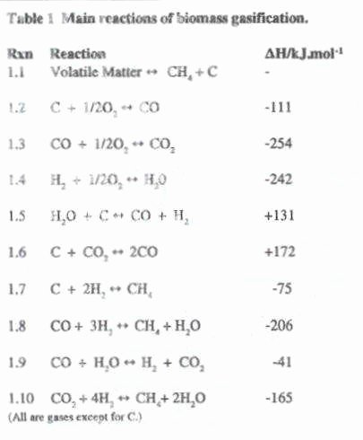 Types Of Reactions Worksheet Answers Awesome Types Chemical Reactions Worksheet Answers
