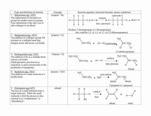 Types Of Reactions Worksheet Answers Luxury Types Chemical Reactions Worksheet Answers