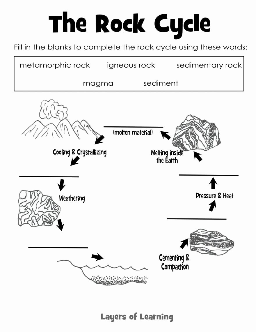 Types Of Rock Worksheet Lovely the Rock Cycle Science Rocks & Minerals
