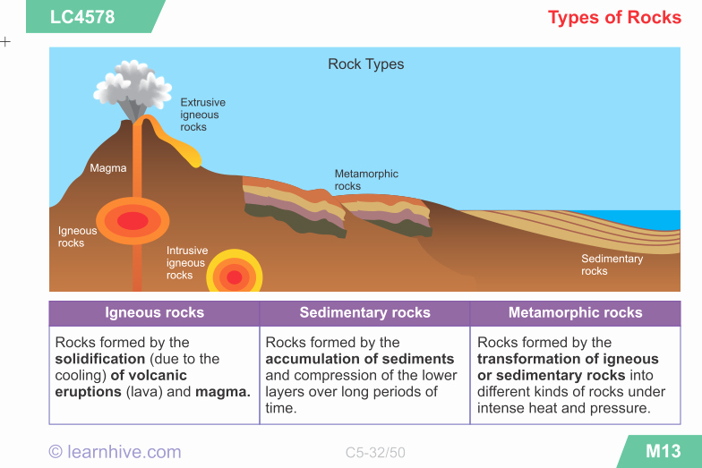Types Of Rocks Worksheet Pdf New Learnhive