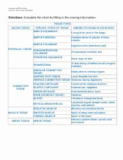 Types Of Tissues Worksheet Luxury Worksheet Tissues Chart 4 Anatomy and Physiology