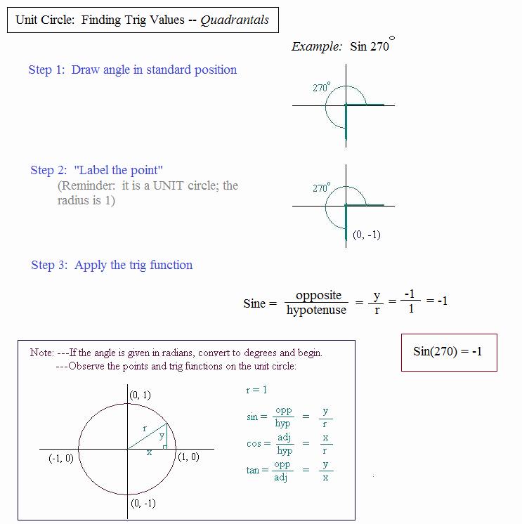 Unit Circle Practice Worksheet Lovely Math Plane Unit Circle and Trigonometry Measures