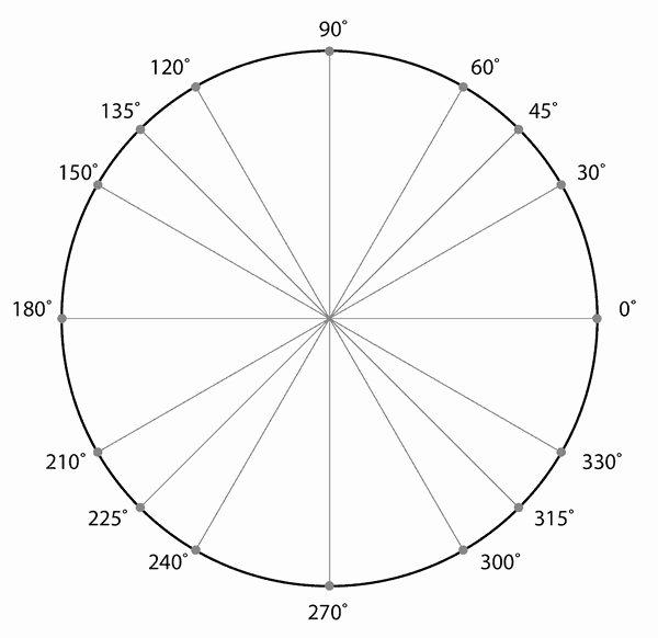 Unit Circle Practice Worksheet New the Unit Circle Quiz