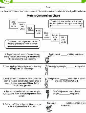 Unit Conversion Word Problems Worksheet Elegant 5th Grade Math Lesson Plans