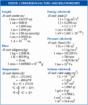 Unit Conversion Worksheet Chemistry Elegant Conversion Factor In Chemistry Definition formula