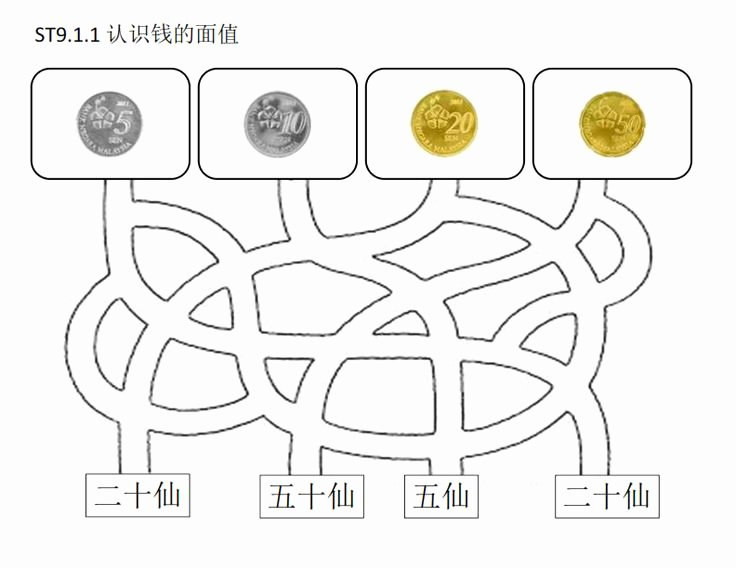 Values Of Coins Worksheet Beautiful [math] Malaysia S Coin Ii Coin Maze Match the Value Of