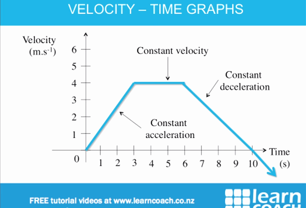 Velocity Time Graph Worksheet Answers Unique Velocity Time Graph Worksheet