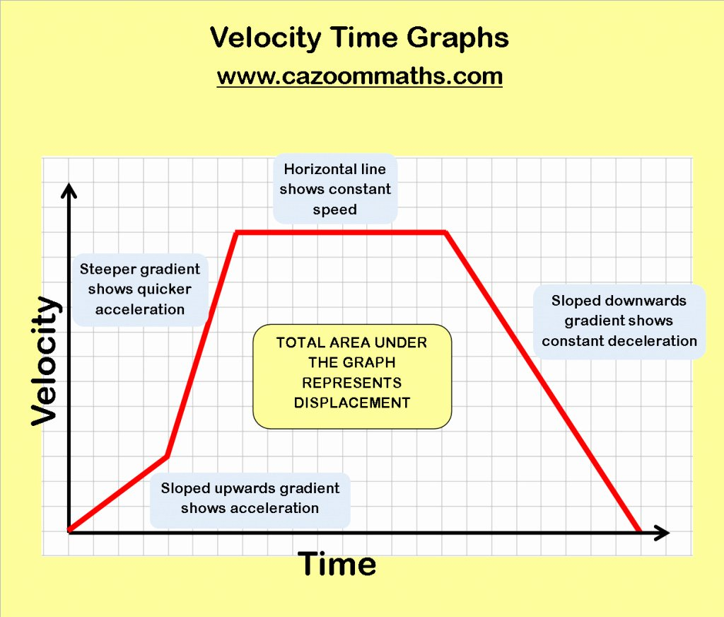 Velocity Time Graph Worksheet Unique Unbelievable Real Life Graphs Worksheets School Algebra