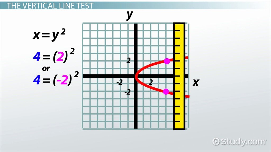 Vertical Line Test Worksheet Lovely Vertical Line Test Definition & Examples Video & Lesson