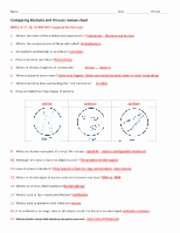 Virus and Bacteria Worksheet Answers Lovely Science Biology Manalapan High Course Hero