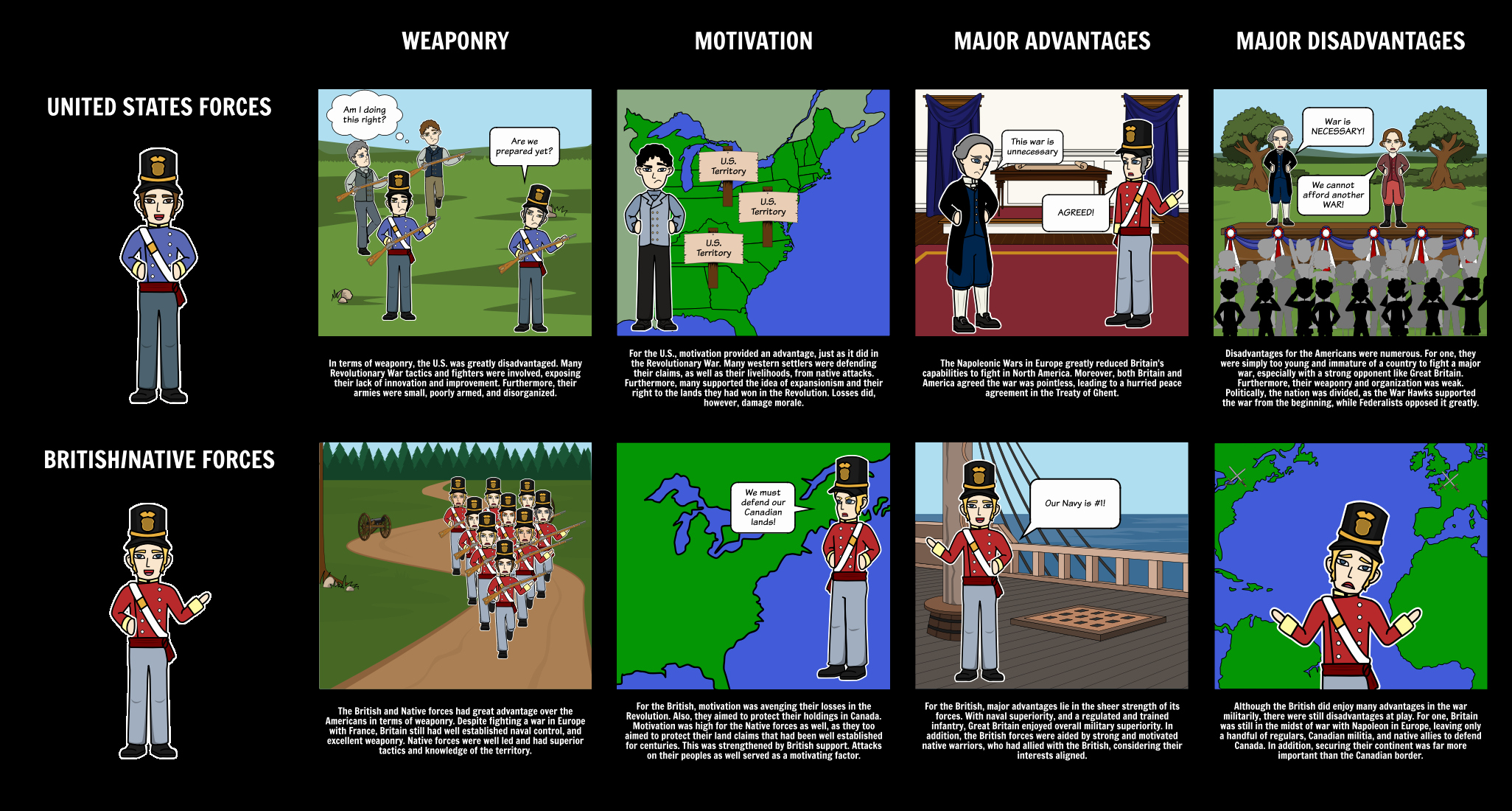 War Of 1812 Worksheet Beautiful the War Of 1812 Timeline