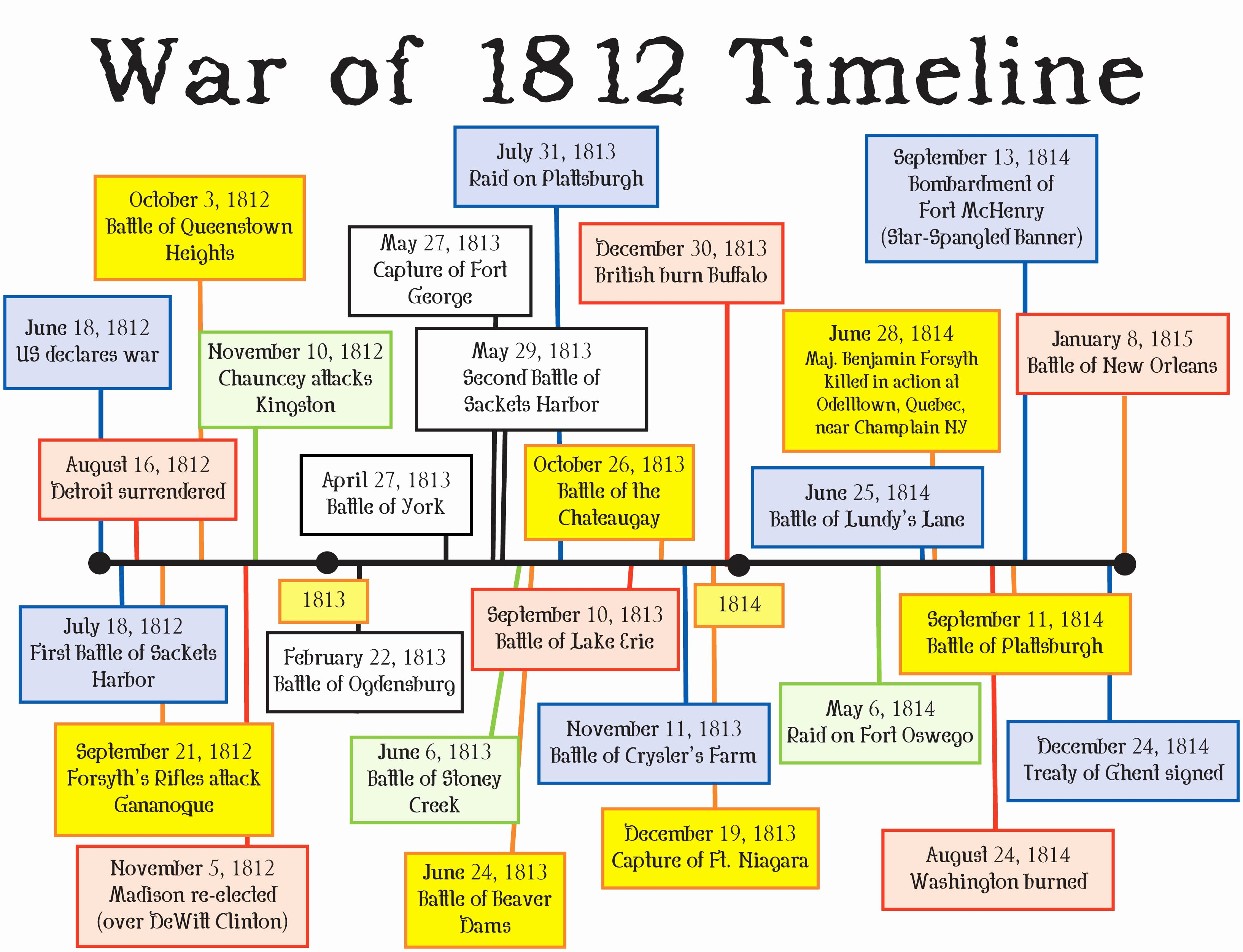 War Of 1812 Worksheet Fresh War Of 1812 Timeline Of the War – Gurveersangha