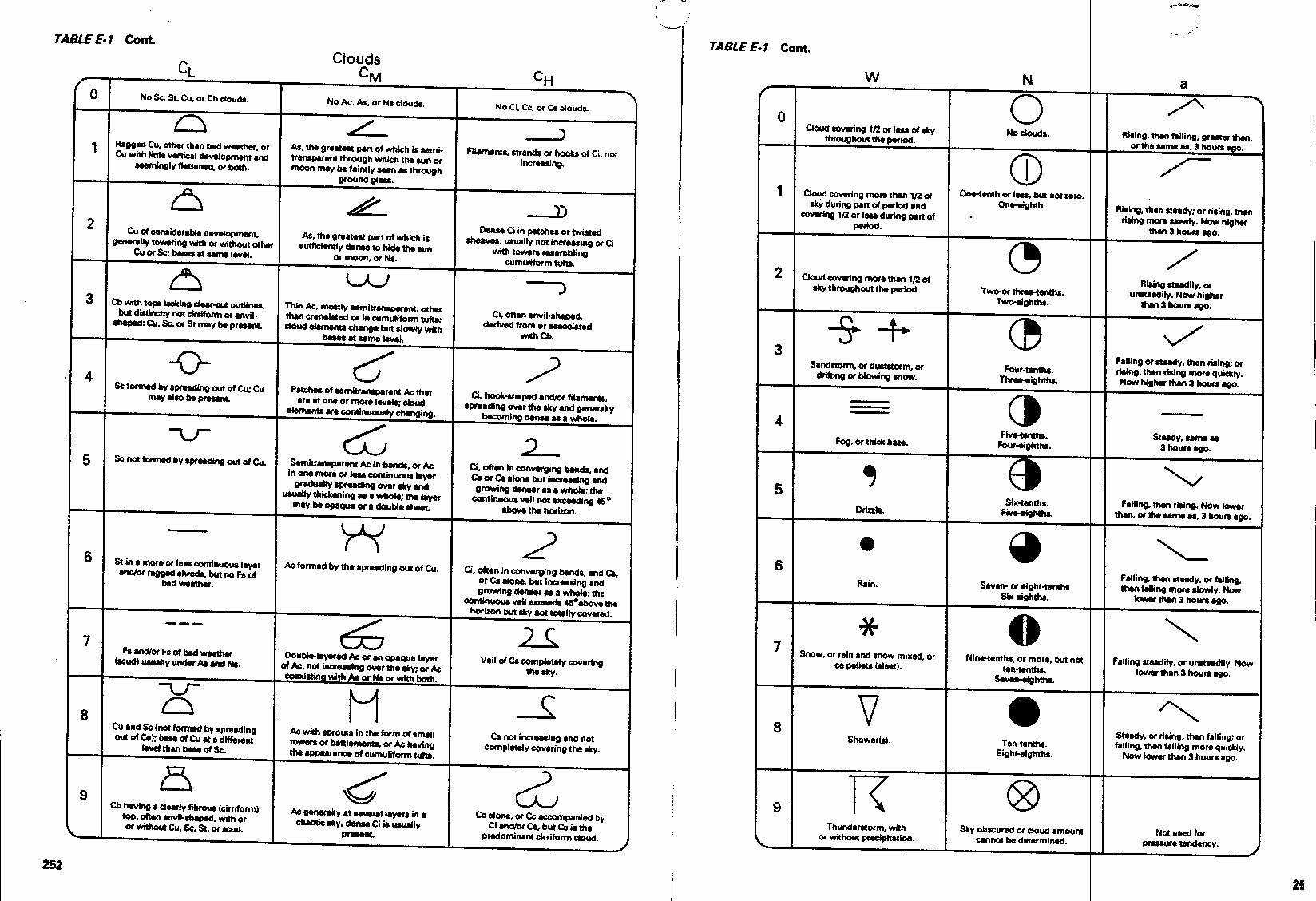 Weather Map Symbols Worksheet New 11 Best Of Weather Station Worksheets Weather Map