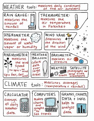 Weather Vs Climate Worksheet Beautiful Science tools Carman Elementary S 5th Grade Science