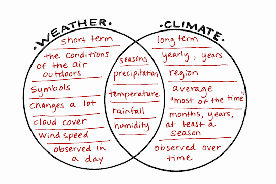 Weather Vs Climate Worksheet Fresh Sun S Energy
