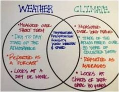 Weather Vs Climate Worksheet Unique Weather Makes A Climate Worksheet Science