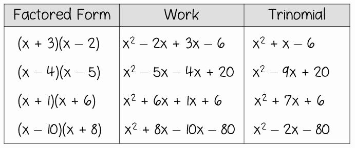 Worksheet Factoring Trinomials Answers Elegant Worksheet Factoring Trinomials Answers Key