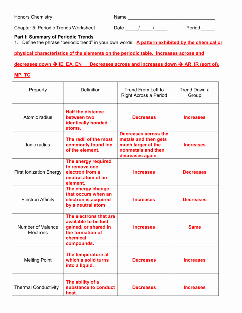Worksheet Periodic Table Trends Luxury Ap Chemistry Periodic Trends Worksheet