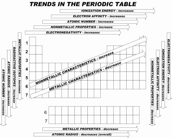 Worksheet Periodic Table Trends Unique Malouff S Chemistry Blog