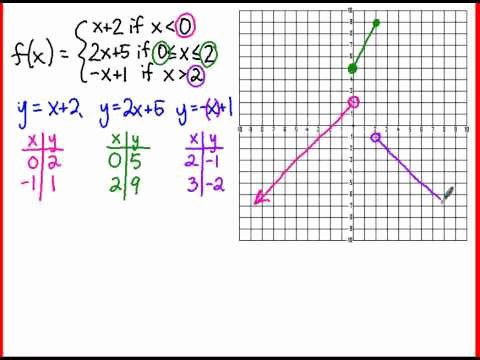 Worksheet Piecewise Functions Algebra 2 Inspirational Algebra 2 Graphing A Piecewise Function
