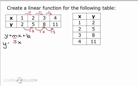 Writing A Function Rule Worksheet Beautiful Function Table solver