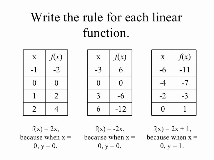 Writing A Function Rule Worksheet Elegant 8 4 Rules for Linear Functions