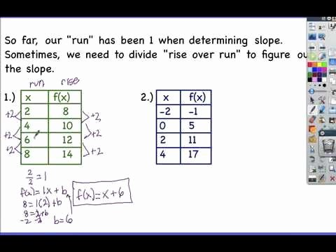 Writing A Function Rule Worksheet Fresh 5 4 Writing A Function Rule